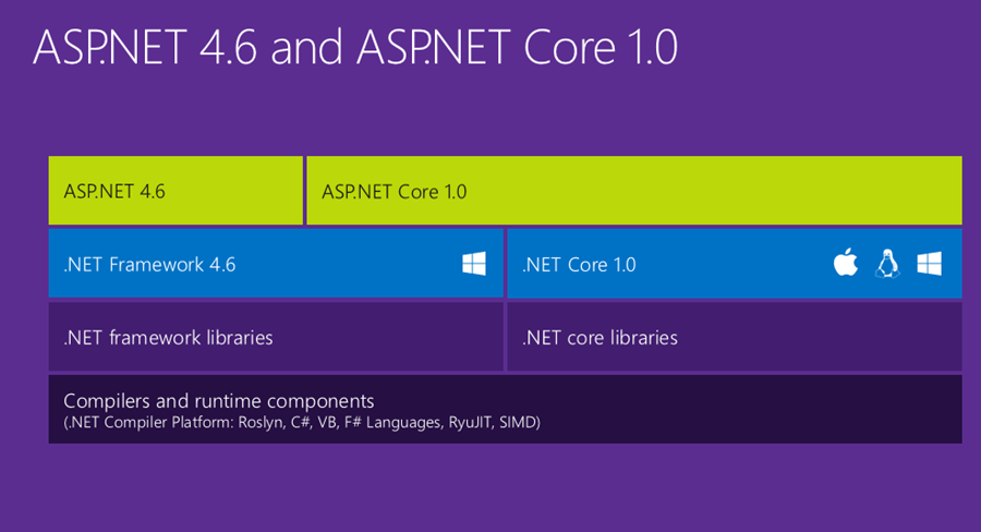 asp-net-core-1