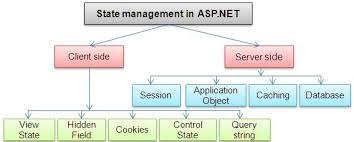 asp.net-viewstate