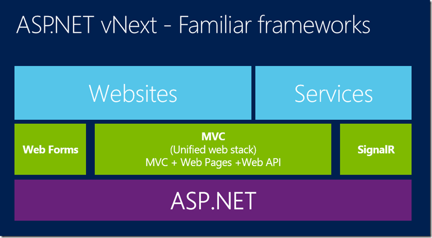 Easy steps to start your entity framework 7 project windows asp asp vnext ccuart Images