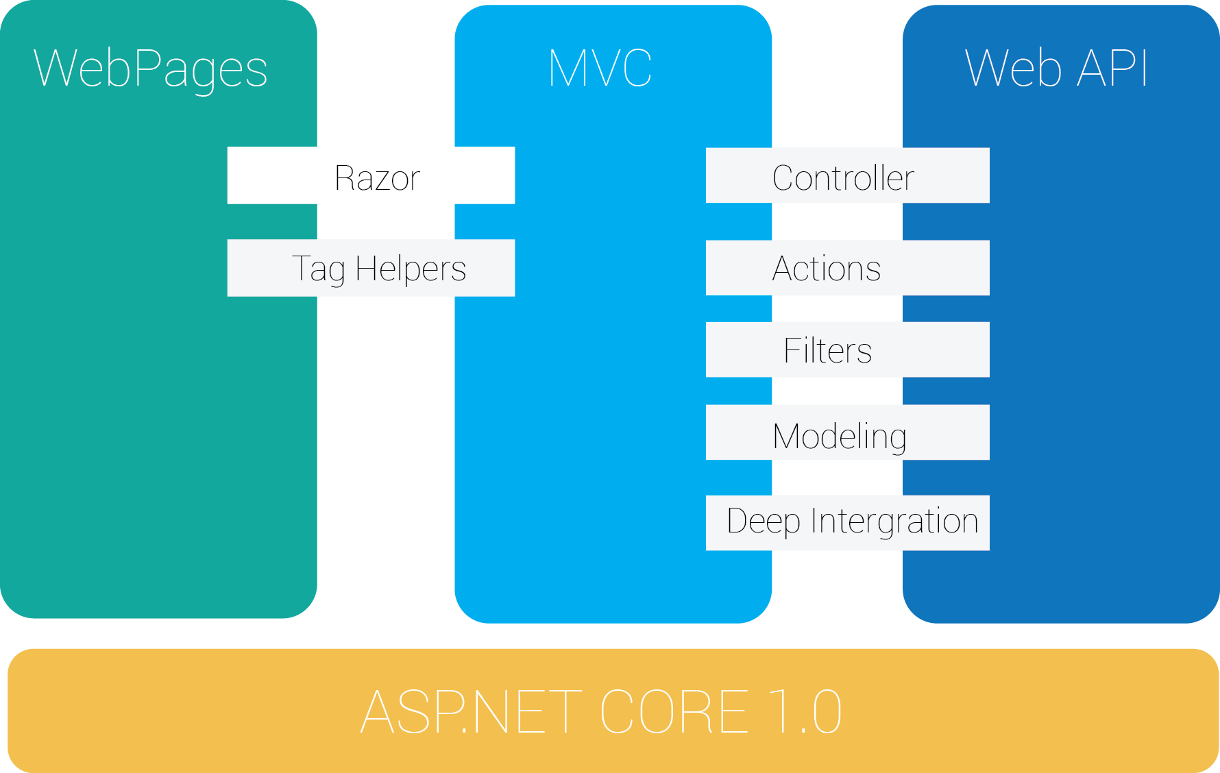 How to create web api in asp net core mvc using entity - What S New In Asp Net Mvc 6