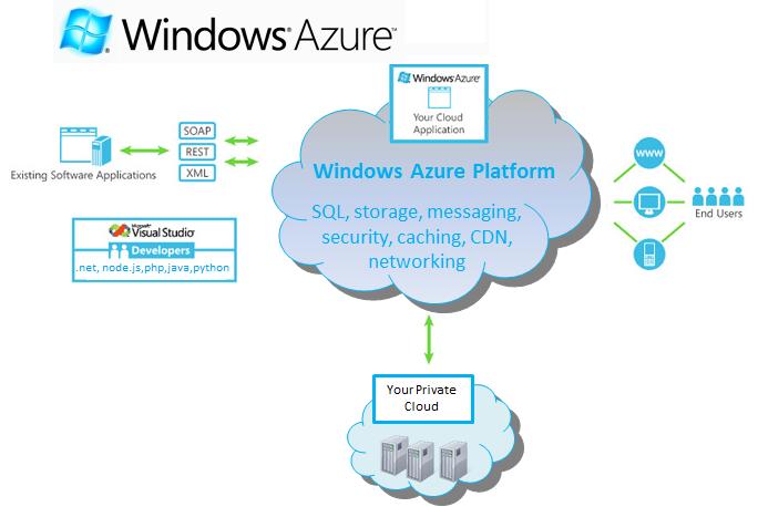 windowsazure_platform