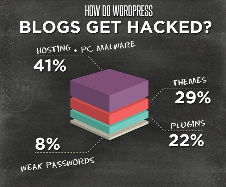 wordpress-hack-1